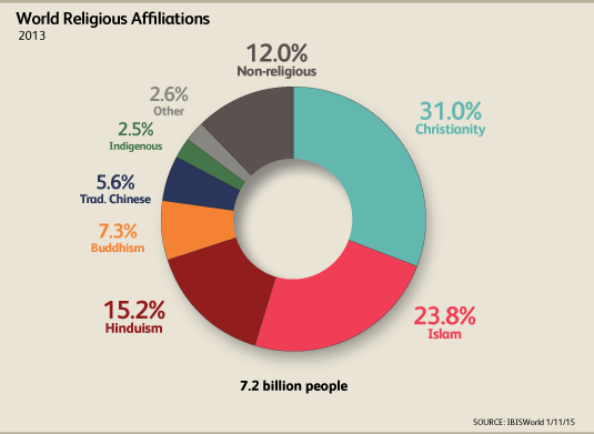 Major Religions In Australia Cultural Difference HSC Core - How many religions in the world 2015