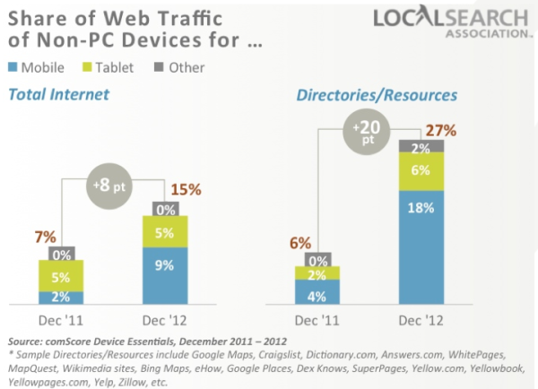 Report Mobile Traffic To Local Sites Growing Faster Than To Total Internet Now At 27 Percent Web Traffic Traffic Online Jobs