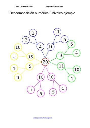 Resultado de imagen de descomposicion numerica