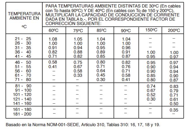 Tabla 31016