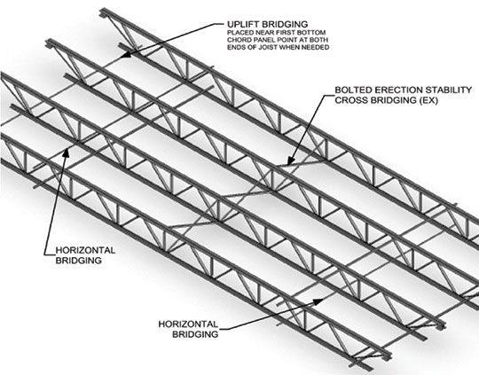bar joist dimensions - Google Search | Roof Construction in 2018 ...