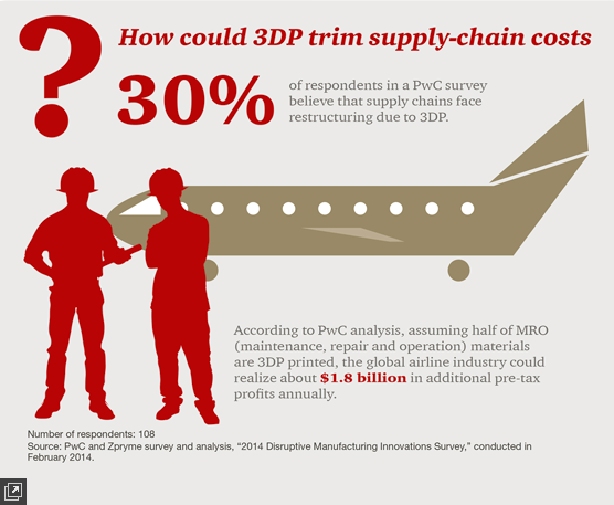 "Image result for ""3D printing"" ""Supply Chain"""