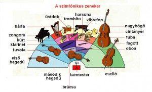 A szimfonikus zenekar