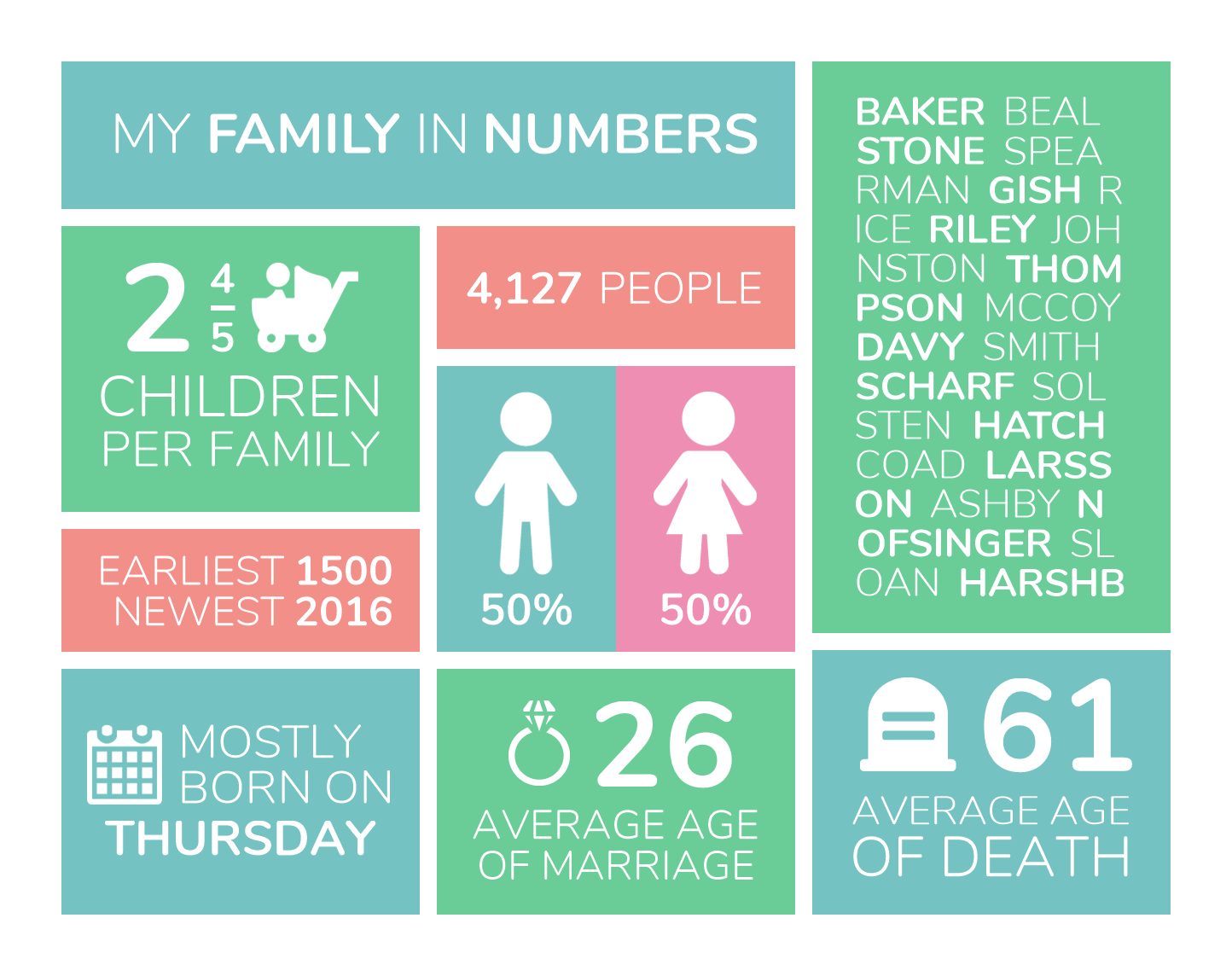 Family History Infographic | Twile