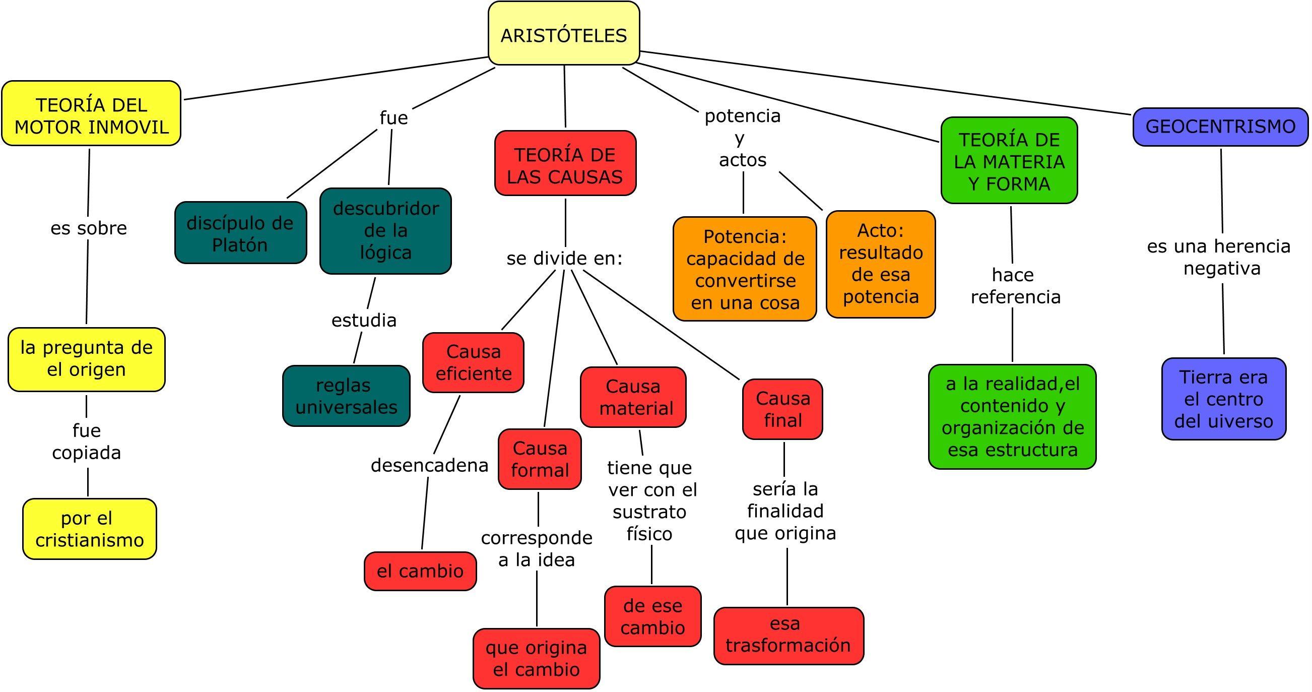 M jos b ez cisneros mapa conceptual de arist teles for La oficina caracteristicas