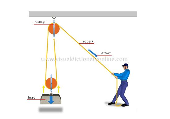 Double Pulley System Block And Tackle Pulley Poly Rope