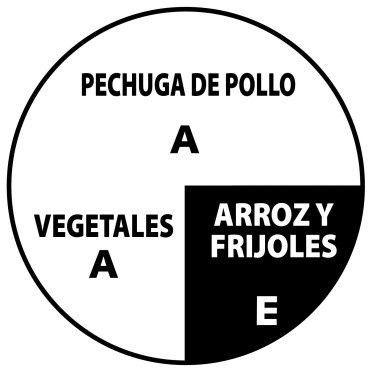 Porciones de alimentos dieta keto
