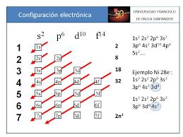 resultado de imagen para configuracion electronica lineal