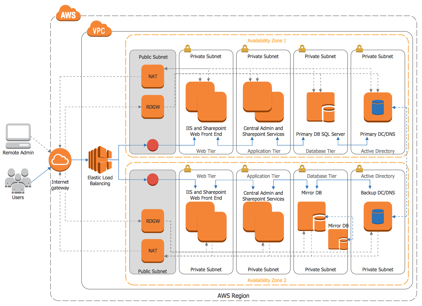 AWS Architecture Diagrams Solution Aws architecture