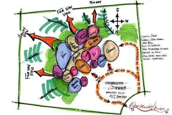permaculture bubble diagram - Google Search | Konsept ...