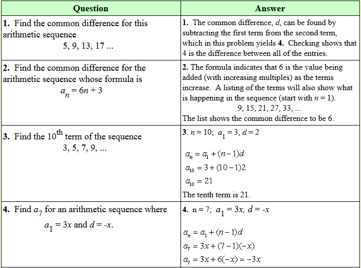 Heider Jeffer Formulas Used With Arithmetic Sequences And Arithmetic Series With Examples Http Tmblr Co Zov Solving Quadratic Equations Arithmetic Algebra