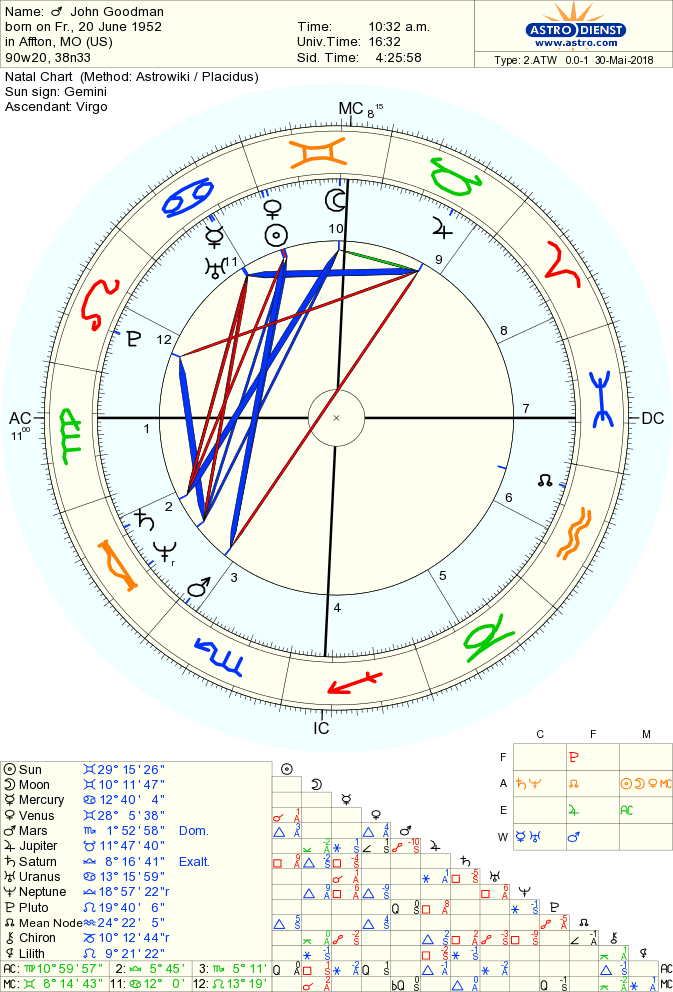 Cirth Chart Of Actor John Goodman Born On 20 June 1952 Astrodienst