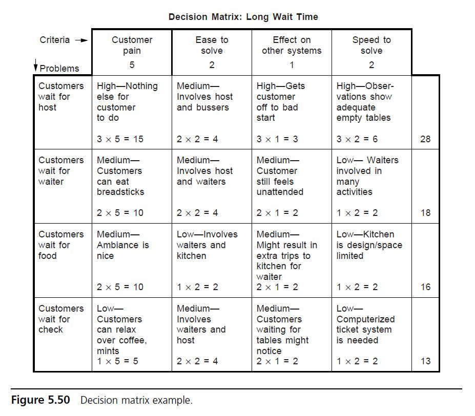 Decision Matrix Example Problem Solving Matrix Decision Making