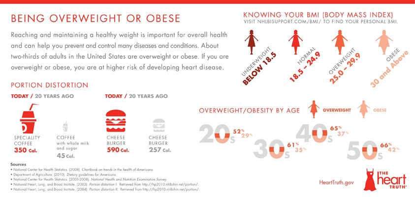 Heart Disease Risk Factor Infographic: Being Overweight or ...