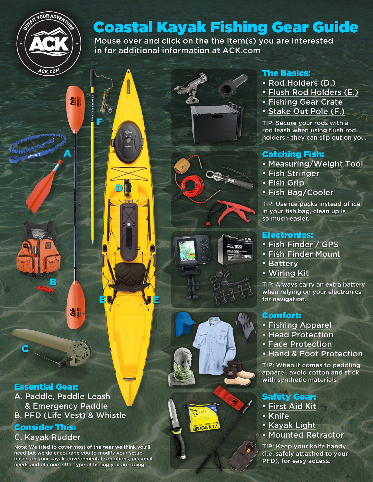 The ack coastal kayak fishing gear guide infographic for Kayak fishing accessories