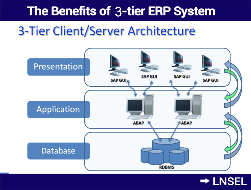 What Is 3 Tier Erp Advantages And Benefits Of Three Tier Erp System Erp System Cloud Computing Services Digital Marketing