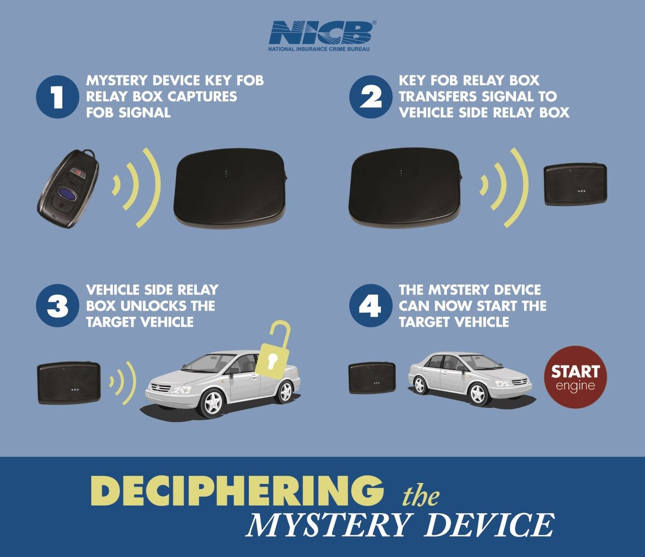 Pin By Palm Desert Insurance On Auto 411 Mystery Key Fob Relay