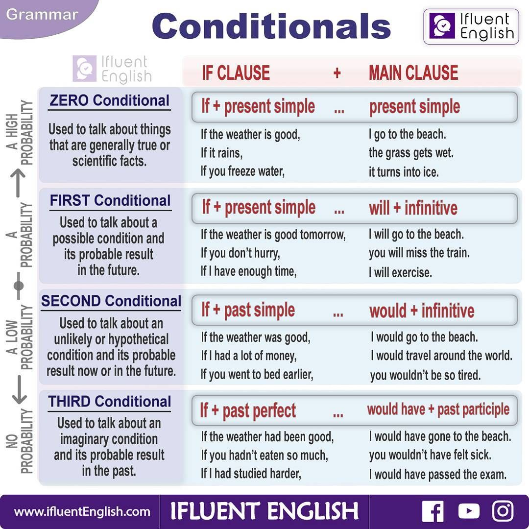 English Conditionals