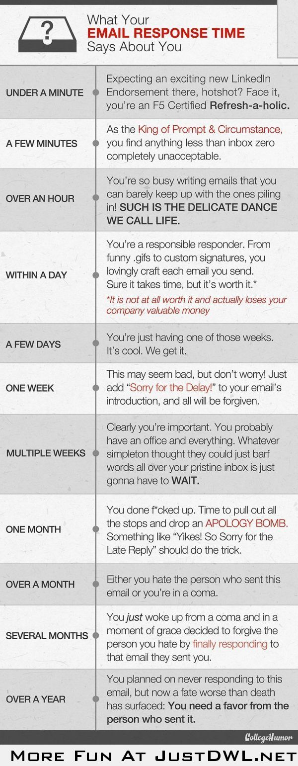 What your email response time says about you No response