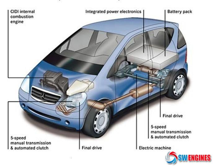 SWEngines How A Car Works | How A Car Works | Pinterest | Engine and ...
