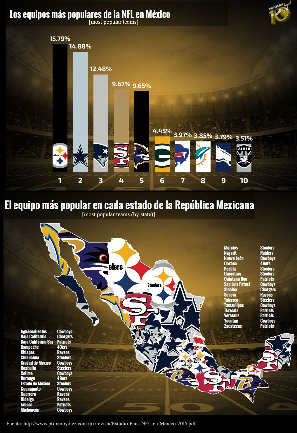 Map Most popular NFL teams in Mexico