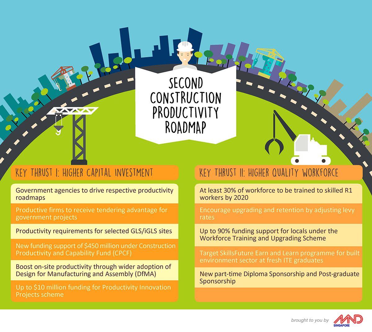 Raising Construction Productivity through a 2nd
