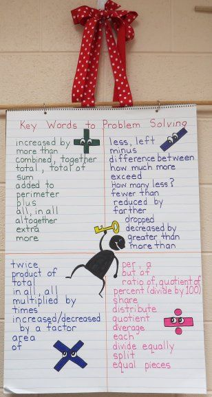 This chart will be of great use for common core math when students math anchor charts ccuart Gallery