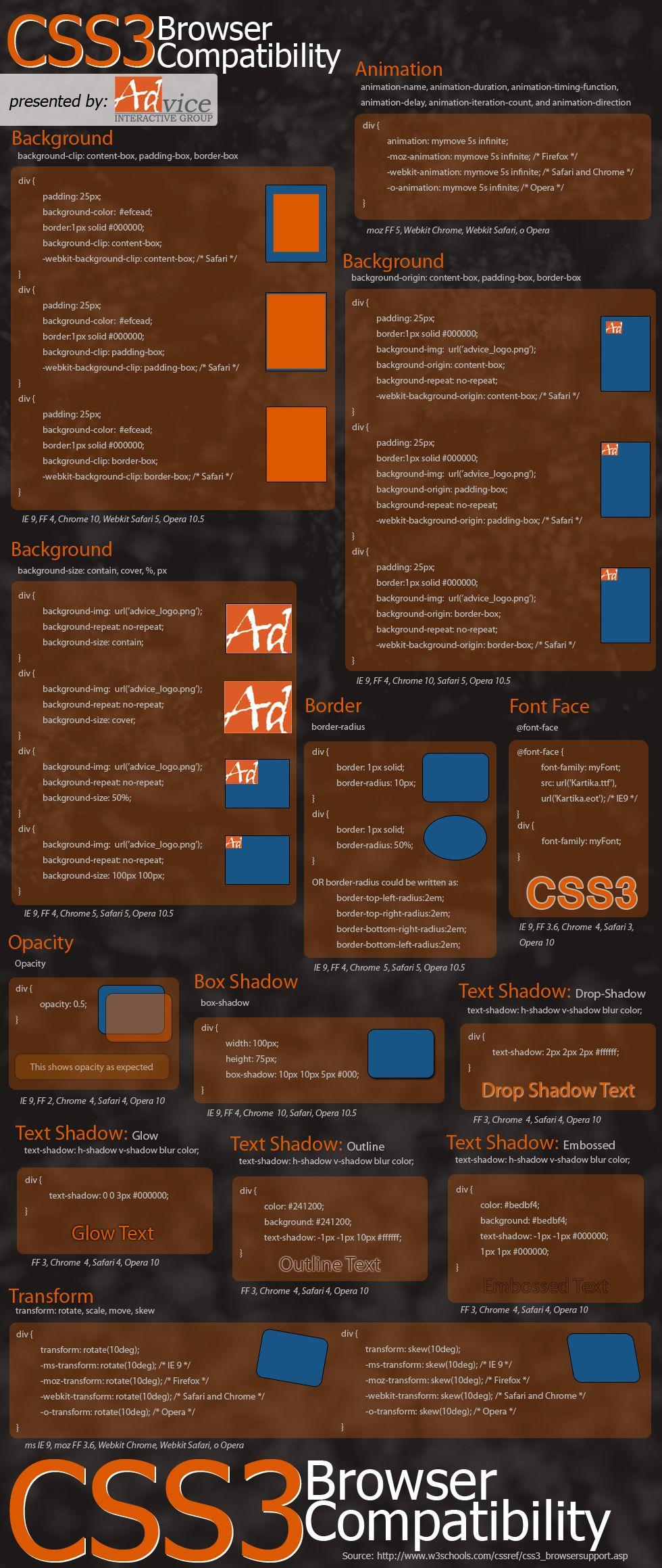 Compatibilidad CSS3 con los distintos navegadores
