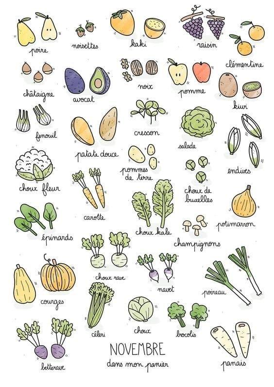 Le calendrier annuel des légumes de saison pour vous aider à faire vos courses