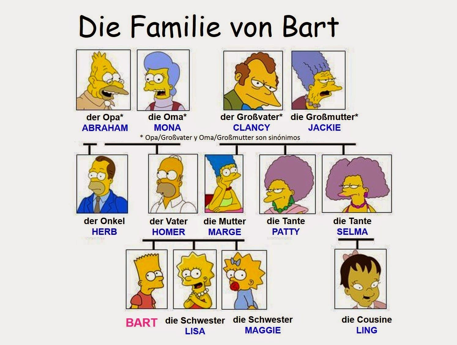 die Familie Wortschatz: Die Familie Simpson Übungen ...