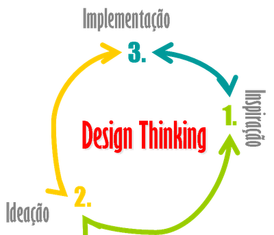 design thinking and how it will A hands-on course for education leaders to learn about design thinking and  explore how it can transform classroom learning and school communities.