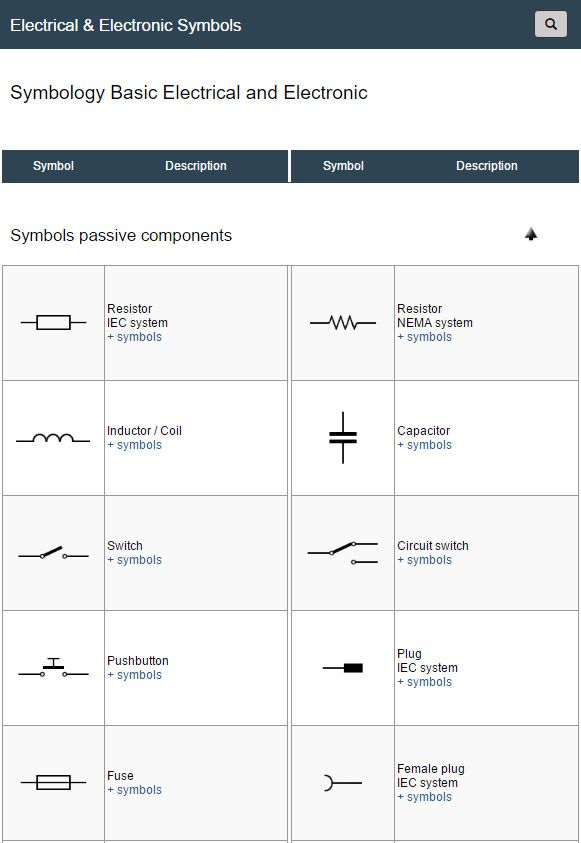 Summary Of Main Basic Electrical And Electronic Symbols To See More
