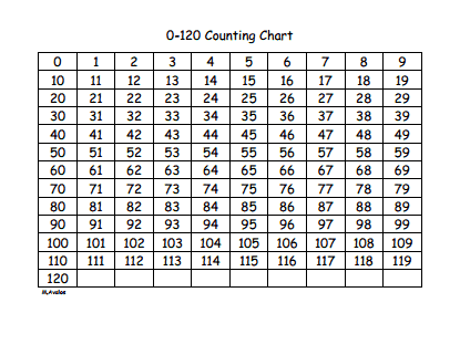 0-120 Counting Chart.pdf - Google Drive