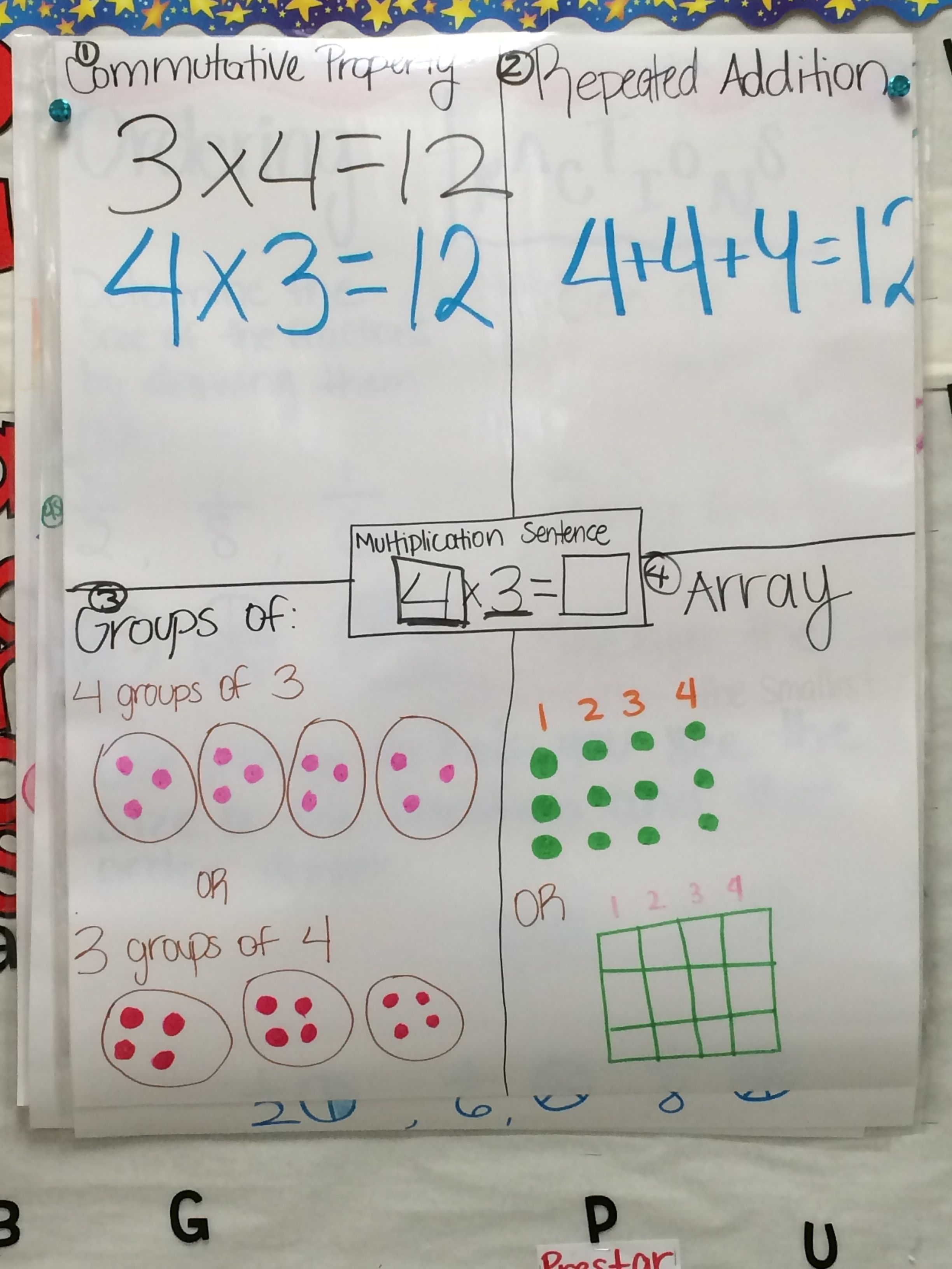 Beginners Multiplication With Images