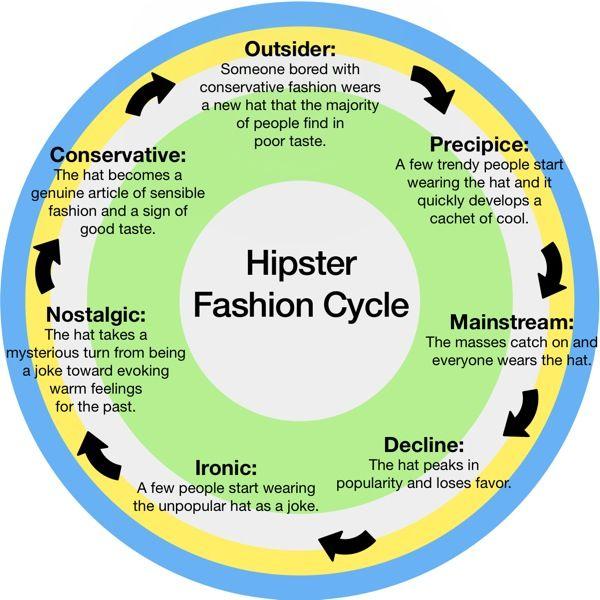 Die besten 25 fashion cycle ideen auf pinterest - Pneu 3 50 8 ...