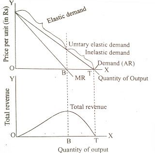 Relationship Of Price Elasticity Of Demand With Total Revenue And