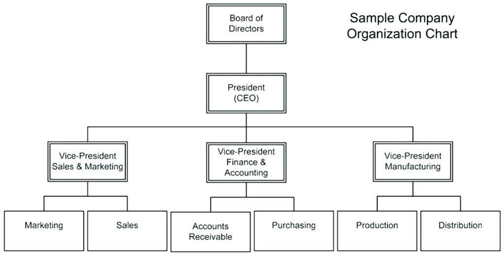 Church Organizational Chart Template Best Of Baptist Church Organizational Flow Chart Inspirational In 2020 Organizational Chart Org Chart Organization Chart