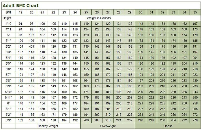 BMI chart Body mass index Nutritional Stuffin and Exercise - bmi index chart template