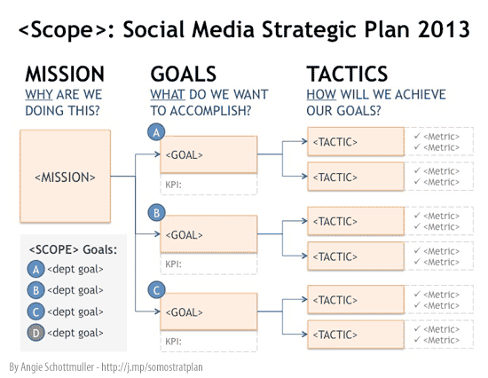 Social Media Roi How To Define A Strategic Plan  Search Engine