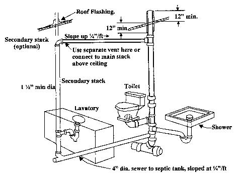 Toilet Vent Stack Diagram Plumbing Plumbing Vent Shower Plumbing