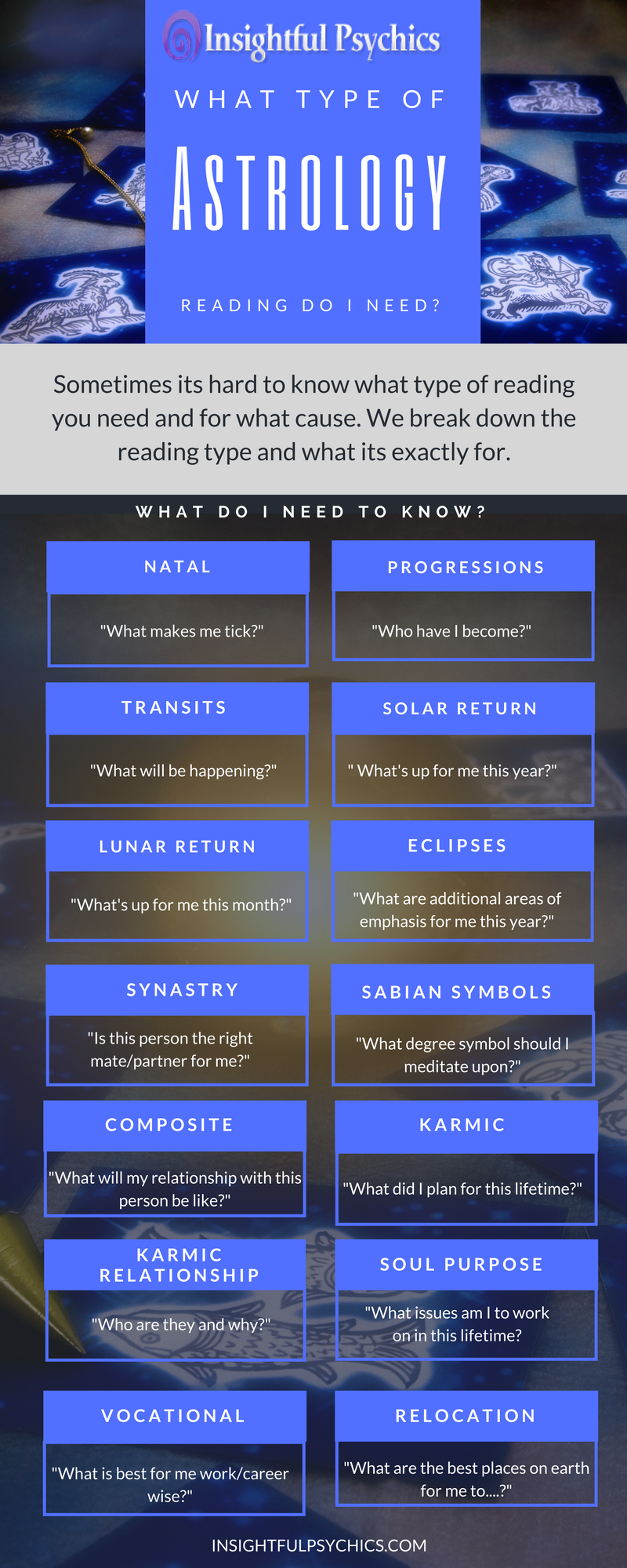 What type of astrology reading should I get?  #astrology #astrologyreadings #infographic#astrologyreading