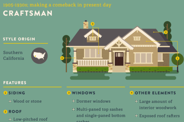This Handy Chart Will Help You Understand All The Different Home