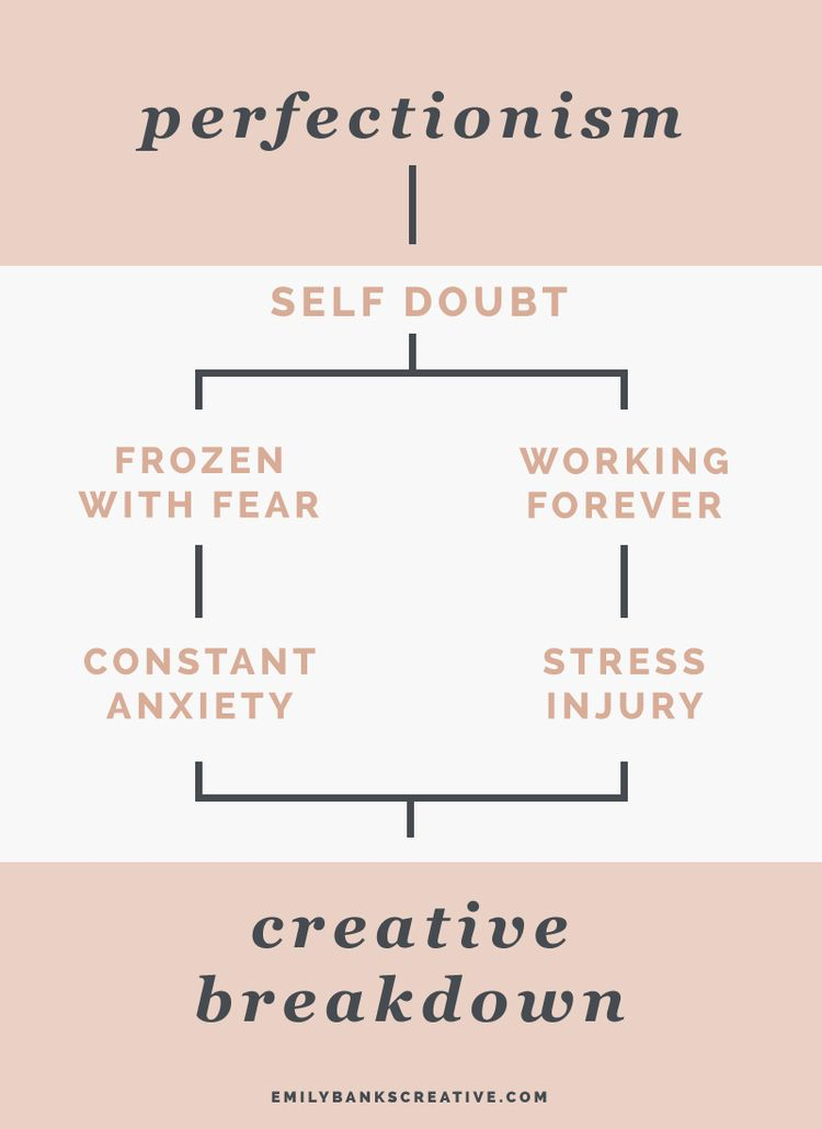 The flow chart of creative perfectionist burnout looks a little - stress management chart