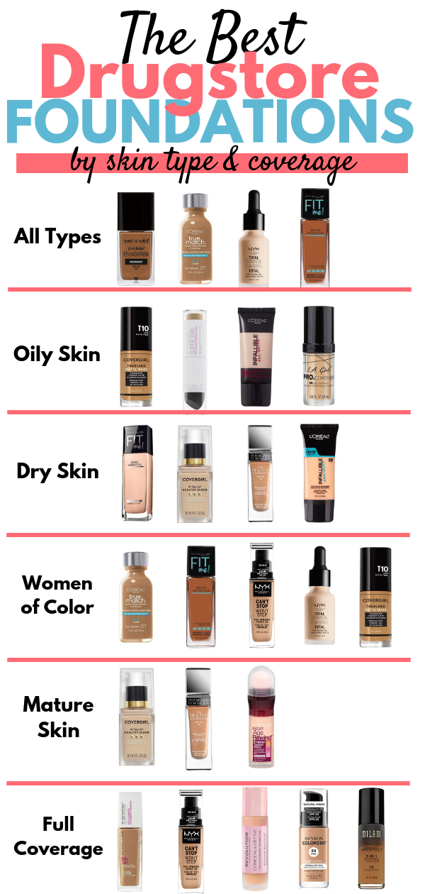 The Best Drugstore Foundations 2018 | Best drugstore foundation, Drugstore  foundation, Best drugstore makeup