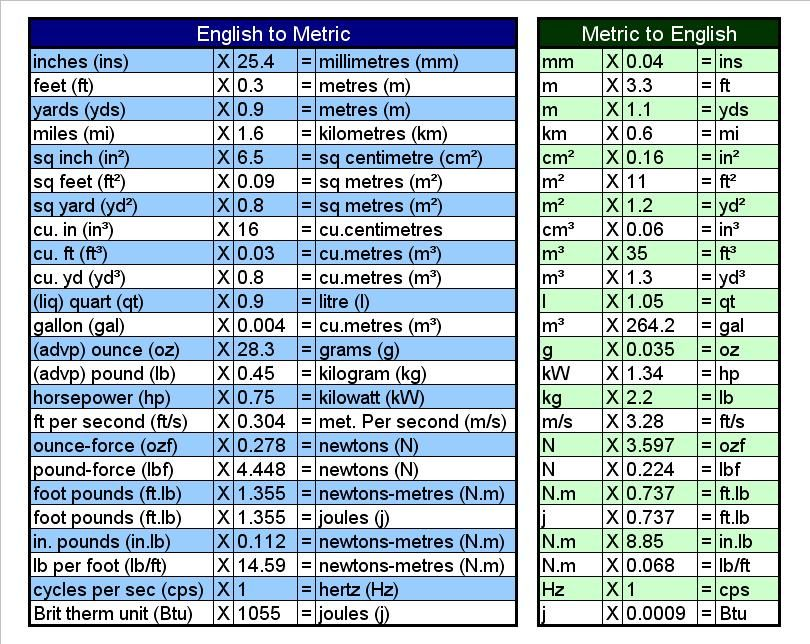 Printable metric conversion table english metric - Table of converting measurements ...