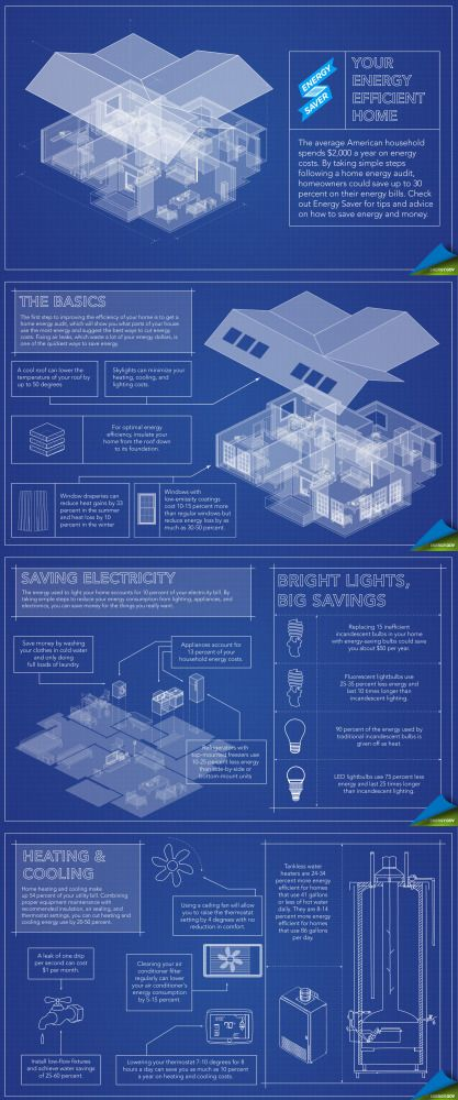 Your Energy Efficient Home Infographic Energy Efficient Homes