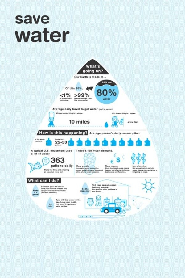 5 Interesting Water Infographics Save Water Water Facts Water