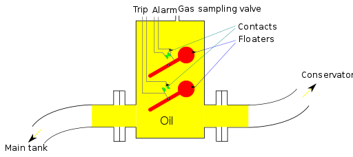 buchholz relay construction, buchholz relay, buchholz relay operation, buchholz  relay in transformer, buchholz relay testing, buchholz relay working,