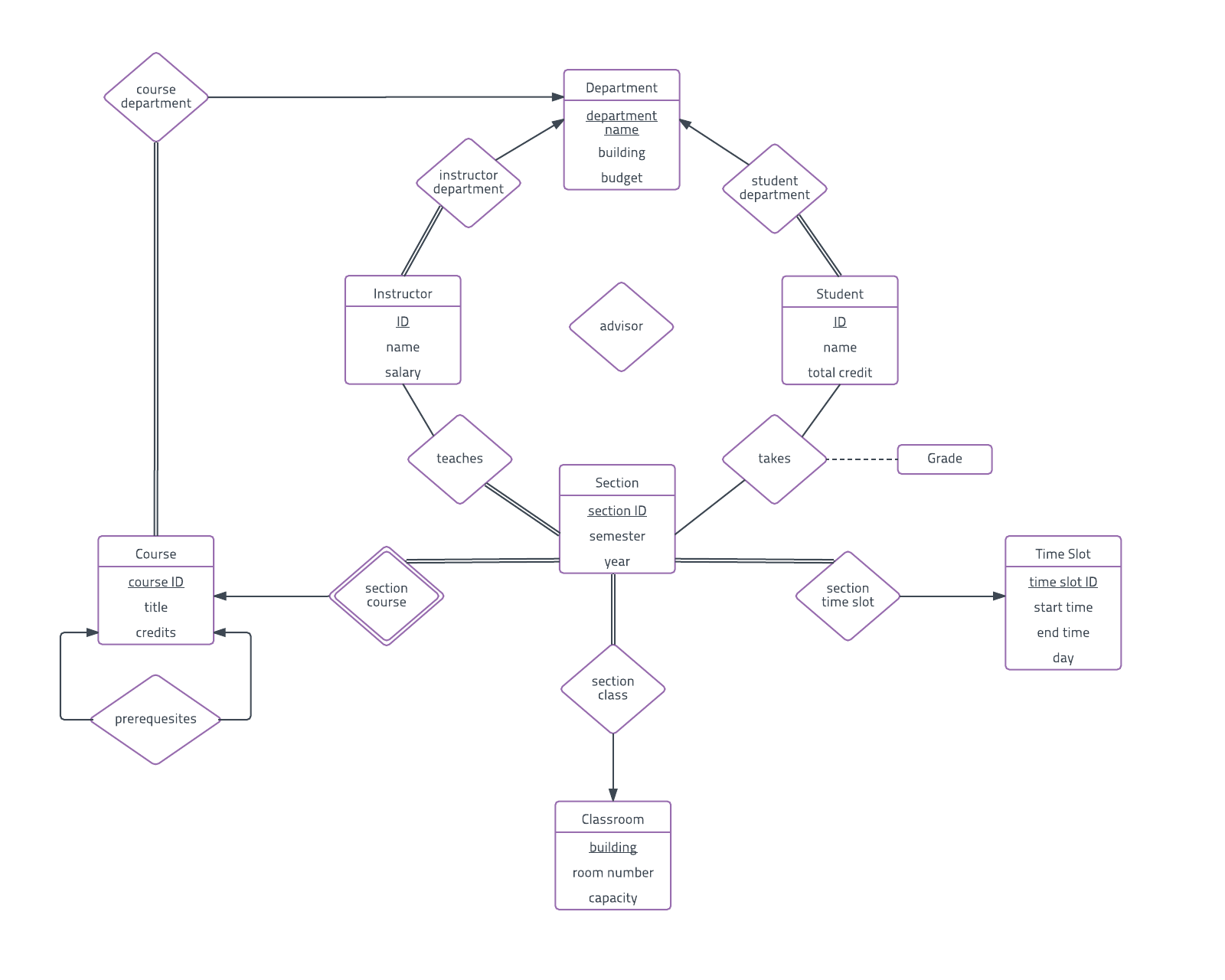 27 Good Entity Relationship Model Diagram Samples