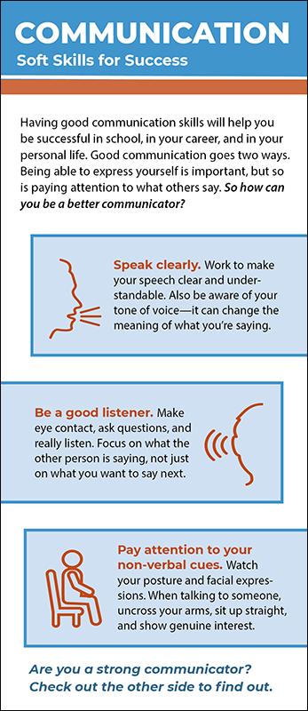 Communication Communication Skills Soft Skills Good Communication Skills